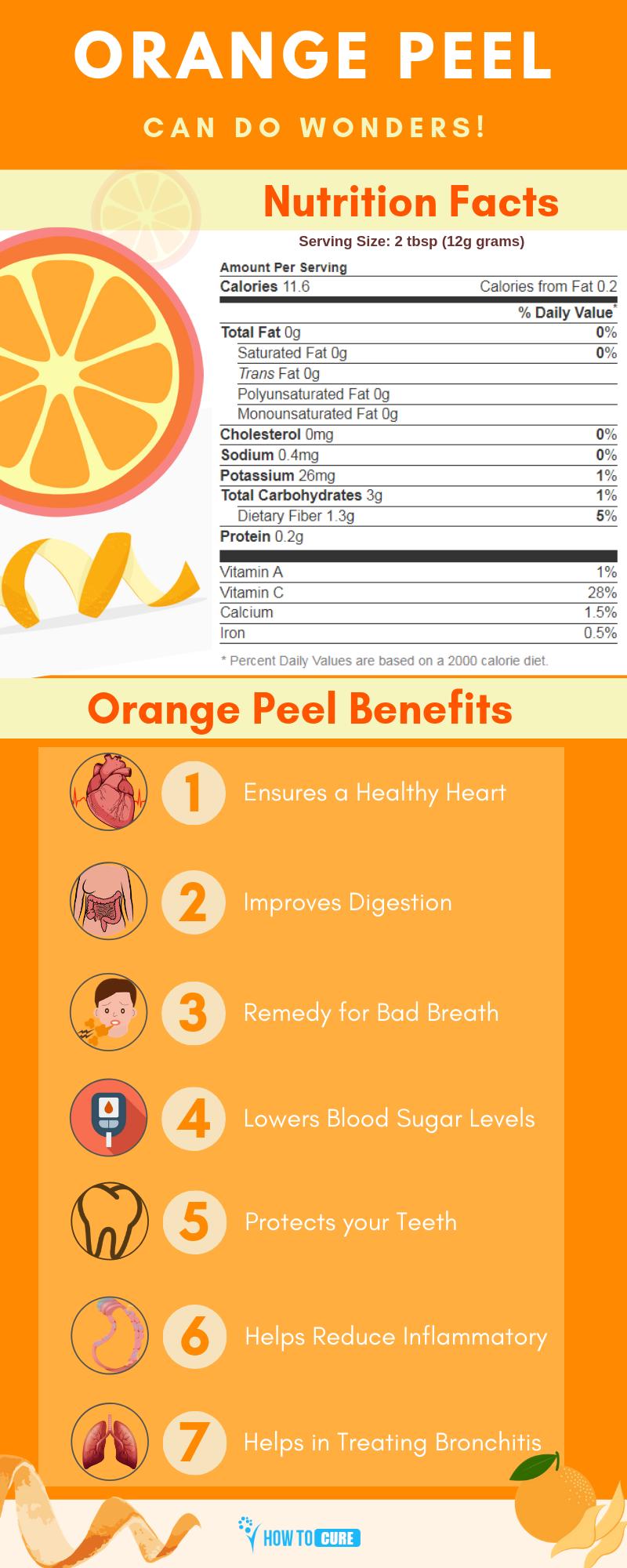 orange peel - infograph